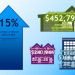 MLS Prices Increase, Number of Home Sales Decrease in July